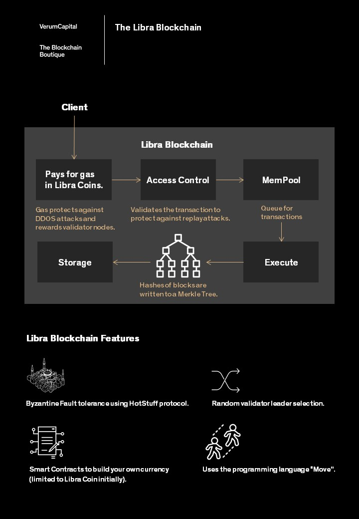 Your guide to Libra | Verum Capital