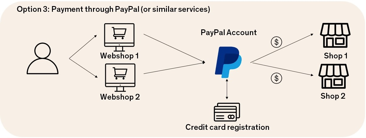 The Potential for Embedded Browser Payment Systems | Verum
